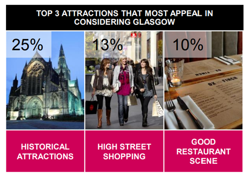 Fashionista Top 3 Attractions