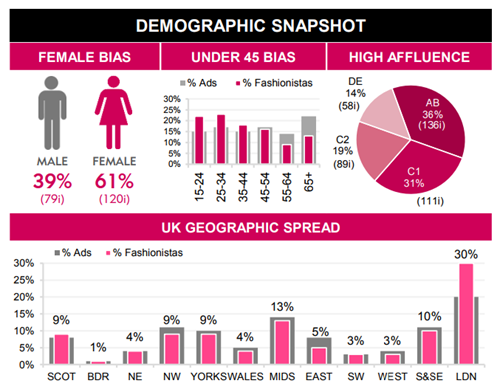 Fashionista Demographic Snapshot